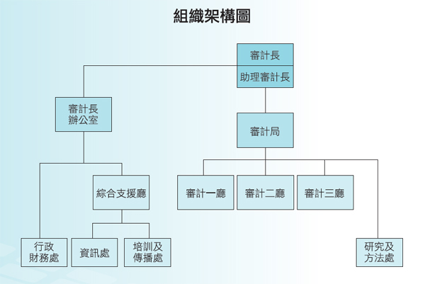 公司职务结构框架图